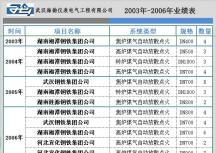 2003年~2015年放散点火全部工程业绩表